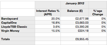 January 2012 Debt Table